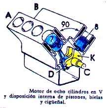Resultado de imagen para motor en v
